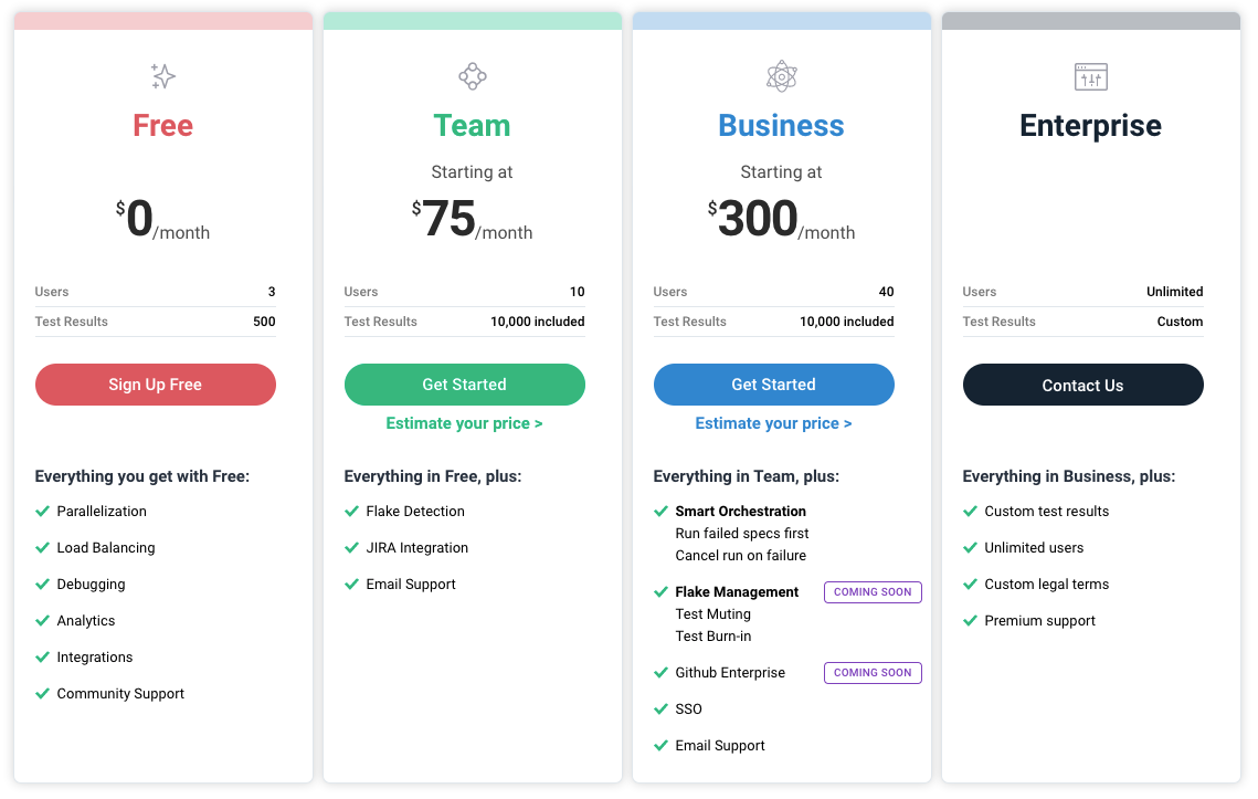 Image showing four new pricing plans for the Cypress Dashboard. The Free plan includes 3 users, 500 test results and features like parallelization, load balancing, debugging, analytics and integrations. The Team plan includes 10 users, 10,000 test results and added features like Flake Detection and JIRA integration. The Business plan includes 40 users, 10,000 test results and features like Smart Orchestration and Flake Management. The Enterprise plan is fully customizable with unlimited users, custom legal terms and premium support.